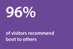 Graphic: 96% of visitors recommended boot to others